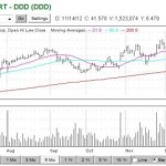 More 3D stock growth from 3D Systems Corp