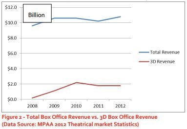 3d-viewing-experience-marketing-3dguy-ed-mazza-3d-box-office-revenue