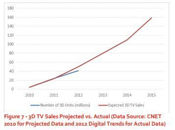 3d-viewing-experience-marketing-3dguy-ed-mazza-3dtv-sales-projected