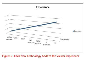 3d-viewing-experience-marketing-3dguy-ed-mazza